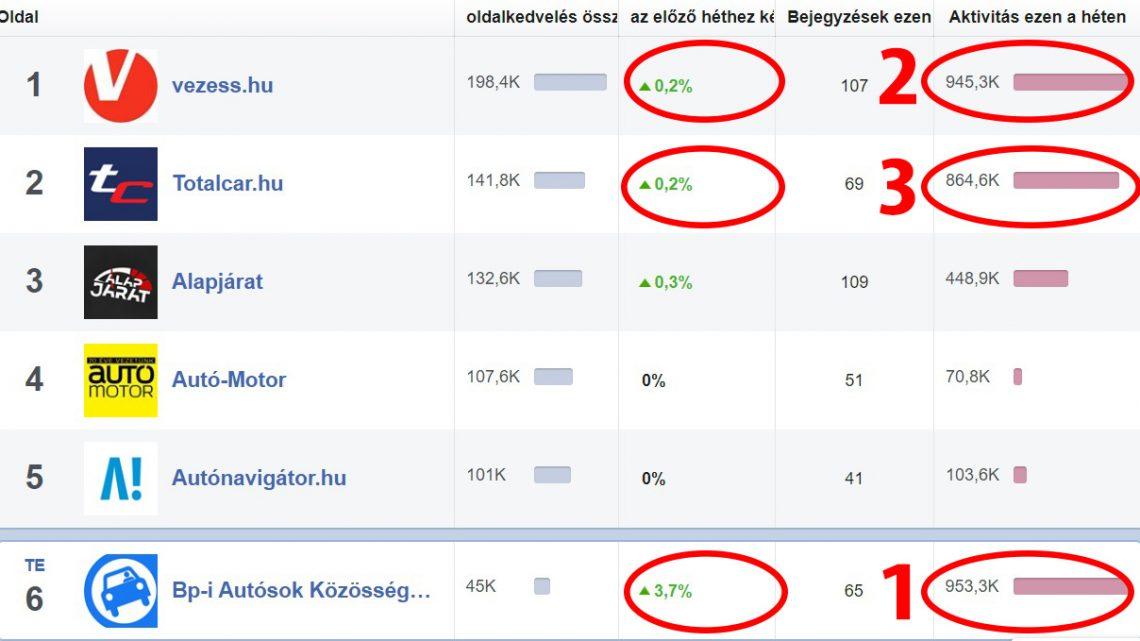 Mi vagyunk a legaktívabb autós Facebook oldal, a legnagyobbak között