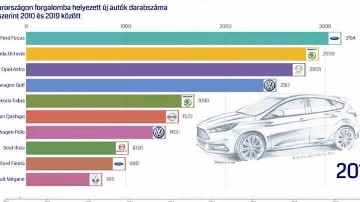 VIDEÓ: Így változott az autóállomány hazánkban 2002 és 2018 között. Érdekes grafika