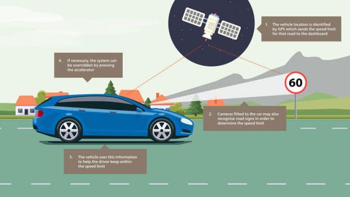 2022-től a GPS-jelek alapján és kamerákkal a rendszer tudni fogja, hogy mennyivel mehetsz és ehhez igazítja az autó aktuális sebességét